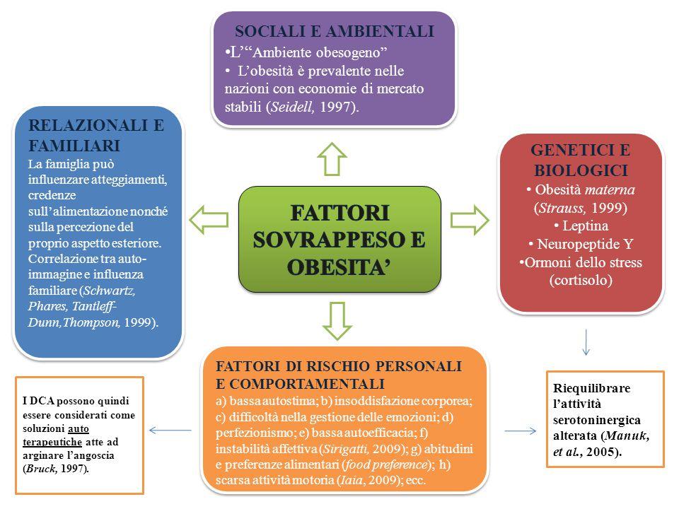 SOCIALI E AMBIENTALI L' Ambiente obesogeno L'obesità è prevalente nelle nazioni con economie di mercato stabili (Seidell, 1997).