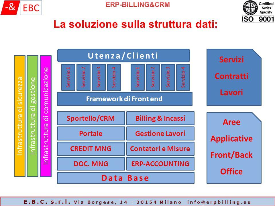 La soluzione sulla struttura dati: Infrastruttura di sicurezza Infrastruttura di gestione Infrastruttura di comunicazione Utenza/Clienti Servizio 1Servizio 2Servizio 3 Servizio 4 Servizio 1Servizio 2Servizio 3 Servizio 4 Framework di Front end Servizi Contratti Lavori Sportello/CRMBilling & Incassi Portale CREDIT MNG DOC.
