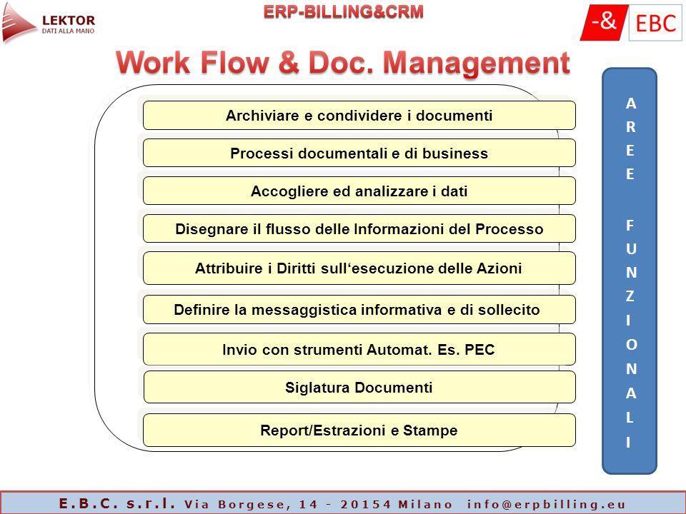 Archiviare e condividere i documenti Processi documentali e di business Accogliere ed analizzare i dati Disegnare il flusso delle Informazioni del Pro