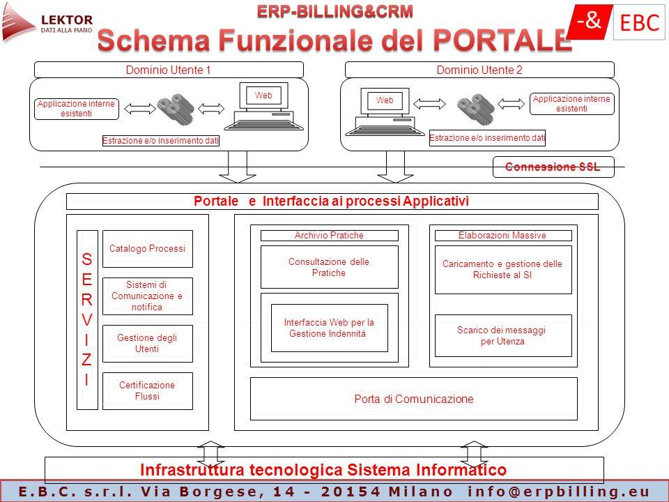 E.B.C. s.r.l. Via Borgese, 14 - 20154 Milano info@erpbilling.eu Applicazione interne esistenti Web Estrazione e/o inserimento dati Applicazione intern