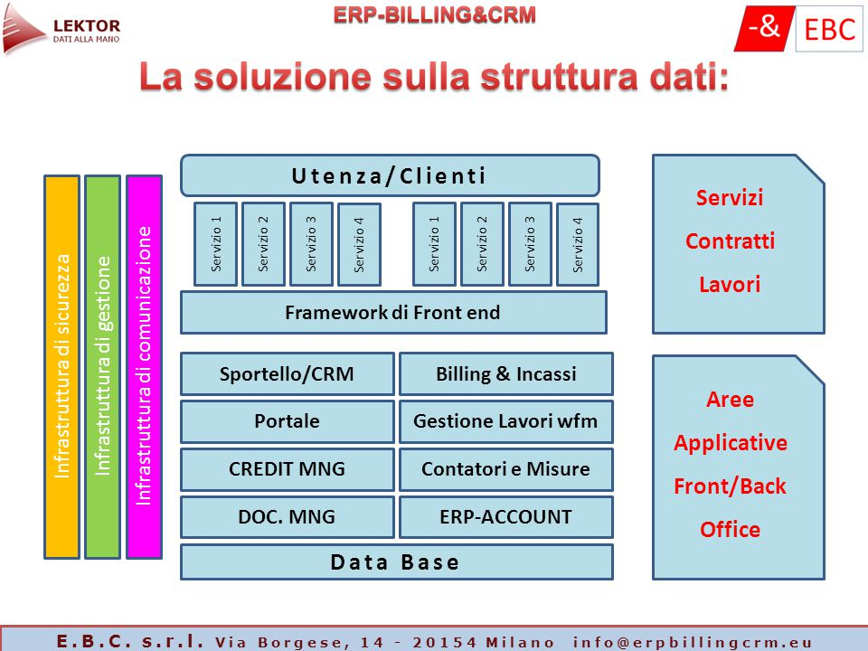 Infrastruttura di sicurezza Infrastruttura di gestione Infrastruttura di comunicazione Utenza/Clienti Servizio 1Servizio 2Servizio 3 Servizio 4 Serviz