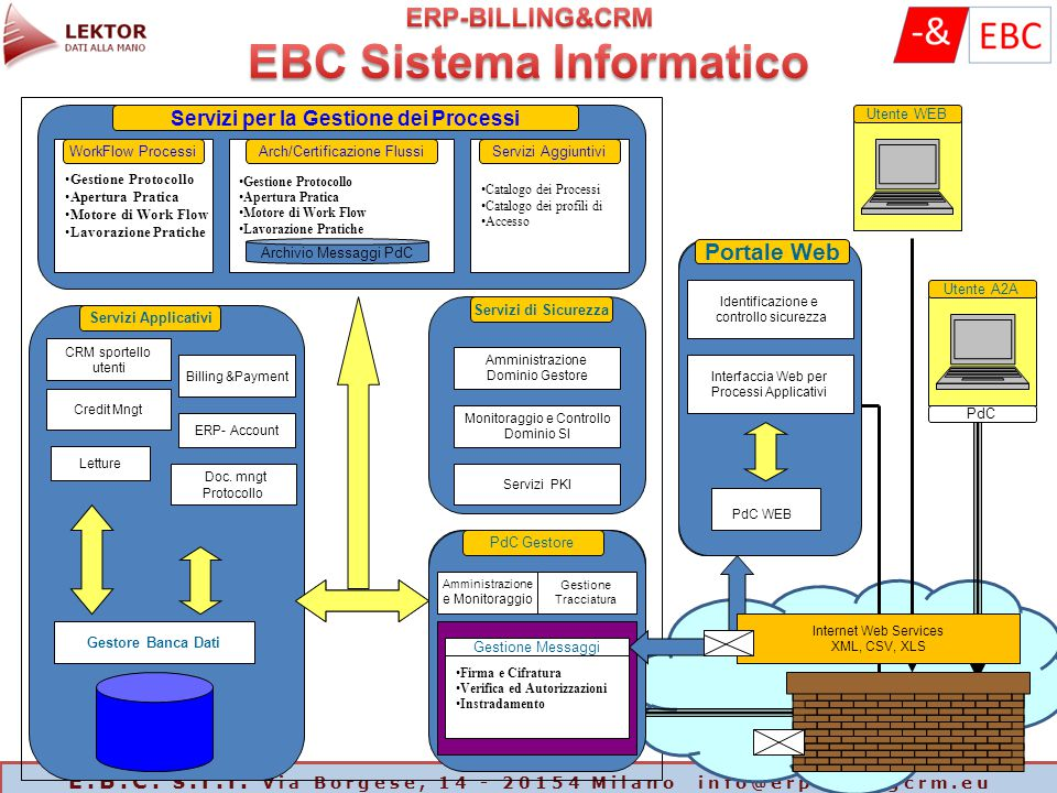 E.B.C. s.r.l. Via Borgese, 14 - 20154 Milano info@erpbillingcrm.eu Amministrazione e Monitoraggio Firma Amministrazione Dominio Gestore CRM sportello
