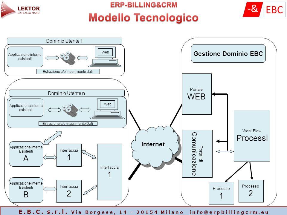 Applicazione interne esistenti Web Estrazione e/o inserimento dati Dominio Utente 1 Internet Applicazione interne esistenti Web Estrazione e/o inserim