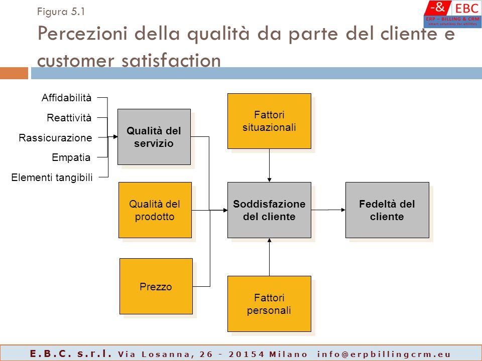 Figura 5.1 Percezioni della qualità da parte del cliente e customer satisfaction Qualità del servizio Qualità del prodotto Prezzo Fattori situazionali
