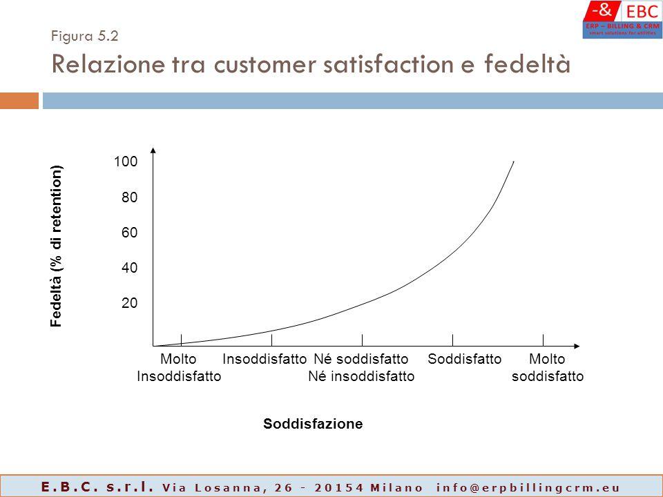 Figura 5.2 Relazione tra customer satisfaction e fedeltà Fedeltà (% di retention) Soddisfazione 100 80 60 40 20 Molto Insoddisfatto Né soddisfatto Né insoddisfatto SoddisfattoMolto soddisfatto E.B.C.