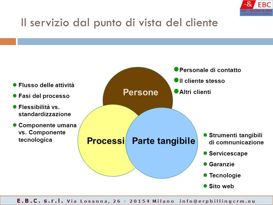 Il servizio dal punto di vista del cliente Persone ProcessiParte tangibile Personale di contatto Il cliente stesso Altri clienti Flusso delle attività Fasi del processo Flessibilità vs.
