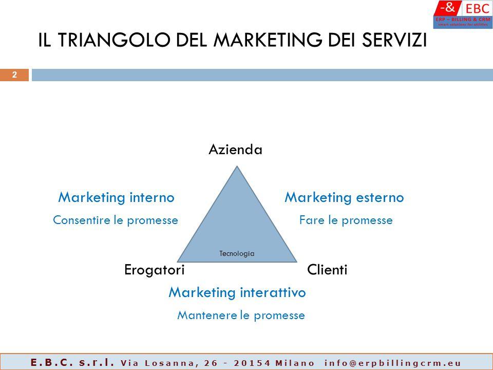 IL TRIANGOLO DEL MARKETING DEI SERVIZI Azienda Marketing internoMarketing esterno Consentire le promesse Fare le promesse Erogatori Clienti Marketing