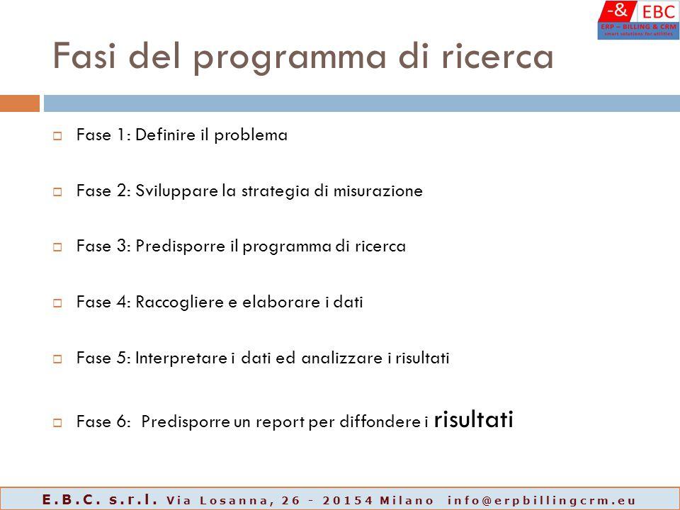 Fasi del programma di ricerca  Fase 1: Definire il problema  Fase 2: Sviluppare la strategia di misurazione  Fase 3: Predisporre il programma di ri