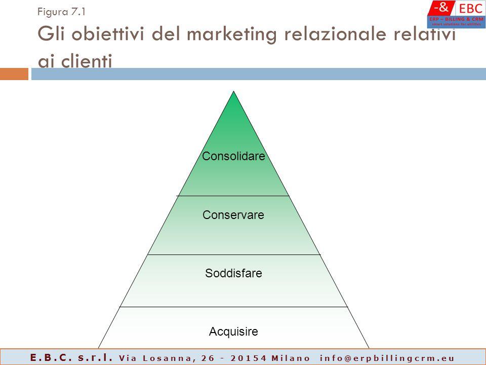Figura 7.1 Gli obiettivi del marketing relazionale relativi ai clienti Consolidare Conservare Soddisfare Acquisire E.B.C. s.r.l. Via Losanna, 26 - 201