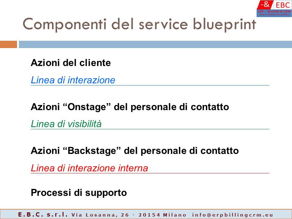"""Componenti del service blueprint Azioni del cliente Linea di interazione Azioni """"Onstage"""" del personale di contatto Linea di visibilità Azioni """"Backst"""