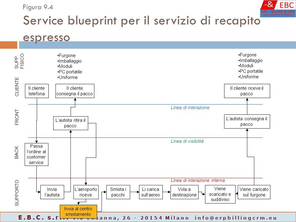 Figura 9.4 Service blueprint per il servizio di recapito espresso Il cliente telefona Il cliente riceve il pacco Passa l'ordine al customer service Sm