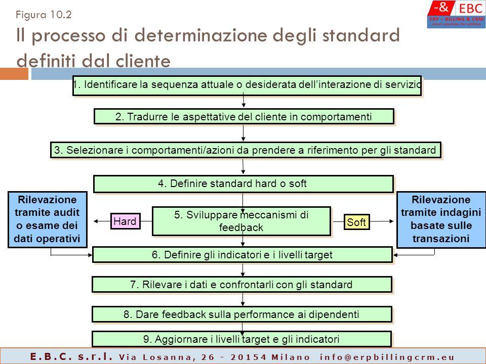 1. Identificare la sequenza attuale o desiderata dell'interazione di servizio 2. Tradurre le aspettative del cliente in comportamenti 4. Definire stan