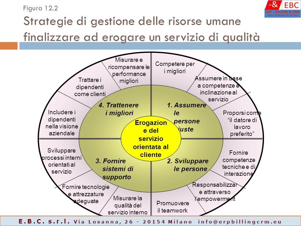 Figura 12.2 Strategie di gestione delle risorse umane finalizzare ad erogare un servizio di qualità 1.