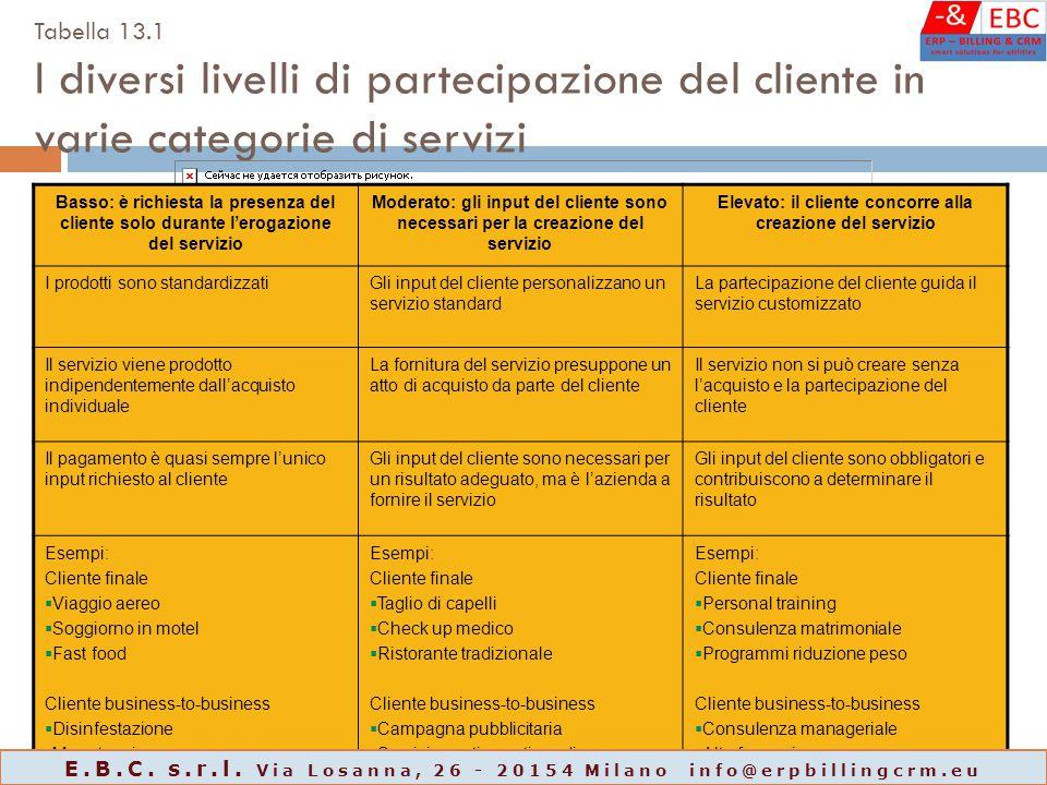 Tabella 13.1 I diversi livelli di partecipazione del cliente in varie categorie di servizi Basso: è richiesta la presenza del cliente solo durante l'e