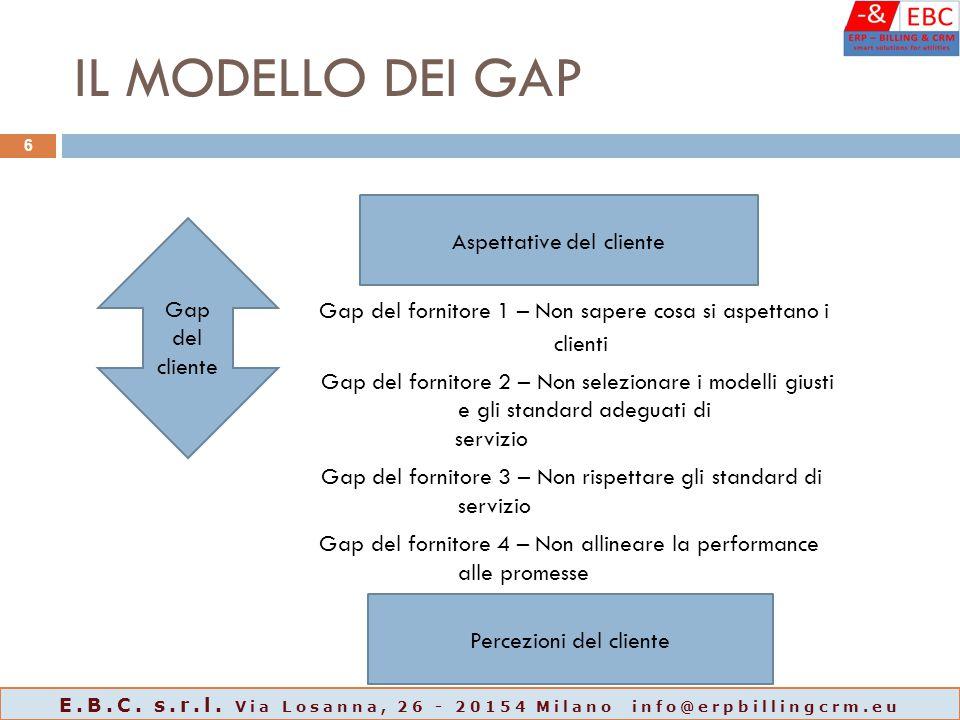 IL MODELLO DEI GAP Gap del fornitore 1 – Non sapere cosa si aspettano i clienti Gap del fornitore 2 – Non selezionare i modelli giusti e gli standard