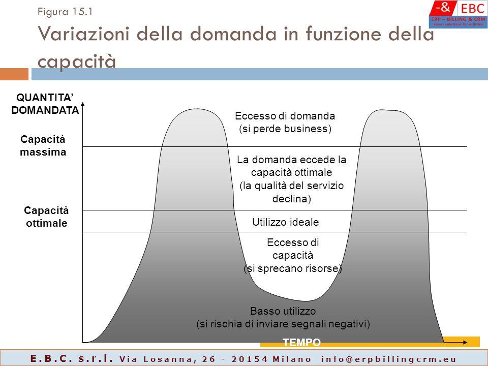 Figura 15.1 Variazioni della domanda in funzione della capacità Capacità massima Capacità ottimale Basso utilizzo (si rischia di inviare segnali negat