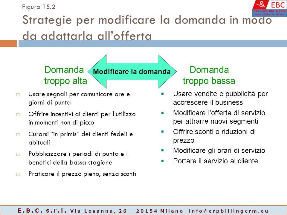 Figura 15.2 Strategie per modificare la domanda in modo da adattarla all'offerta  Usare segnali per comunicare ore e giorni di punta  Offrire incent