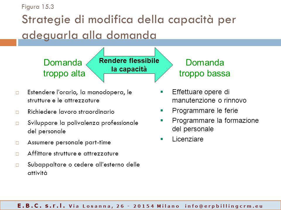 Figura 15.3 Strategie di modifica della capacità per adeguarla alla domanda  Estendere l'orario, la manodopera, le strutture e le attrezzature  Rich