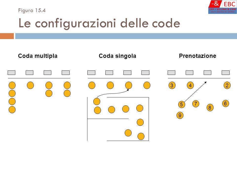 Figura 15.4 Le configurazioni delle code Coda multiplaCoda singola 3 5 9 4 6 7 2 8 Prenotazione