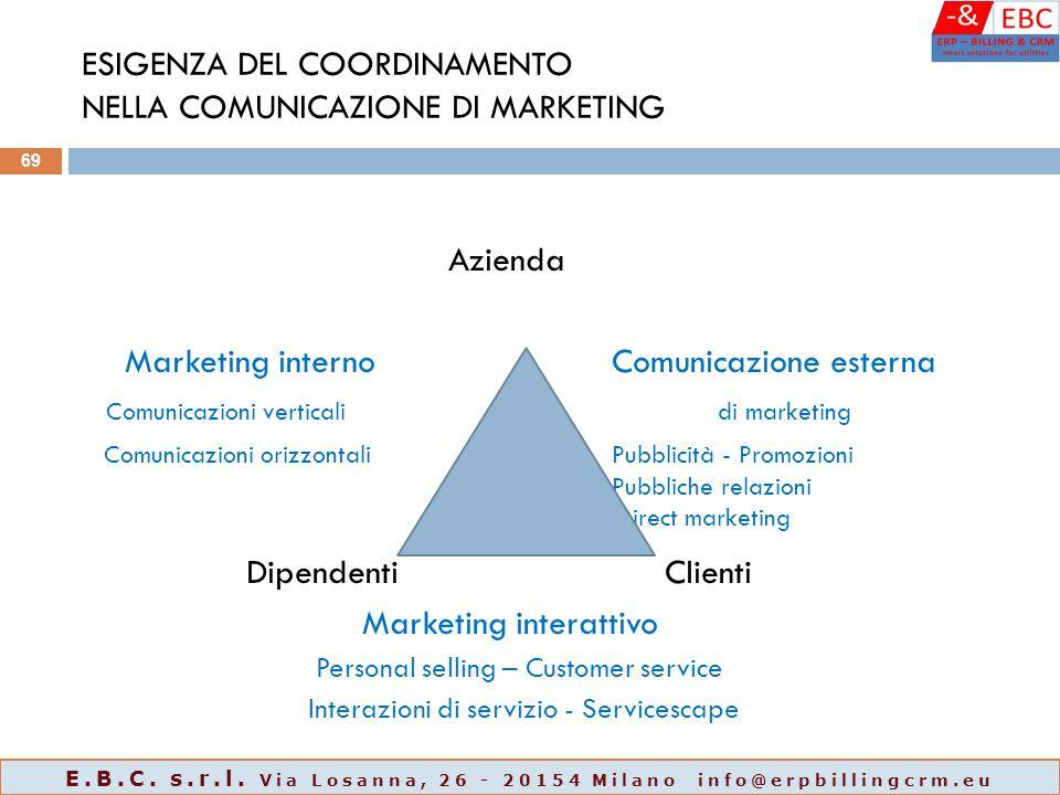 ESIGENZA DEL COORDINAMENTO NELLA COMUNICAZIONE DI MARKETING Azienda Marketing internoComunicazione esterna Comunicazioni verticalidi marketing Comunic