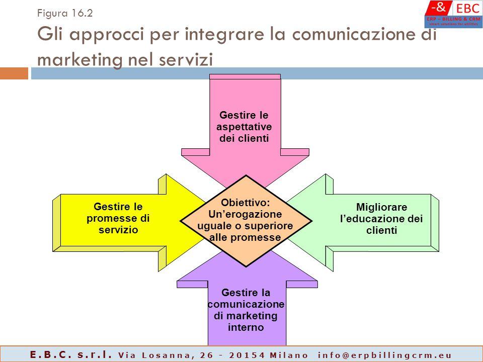 Figura 16.2 Gli approcci per integrare la comunicazione di marketing nel servizi Migliorare l'educazione dei clienti Gestire le promesse di servizio Gestire le aspettative dei clienti Gestire la comunicazione di marketing interno Obiettivo: Un'erogazione uguale o superiore alle promesse E.B.C.