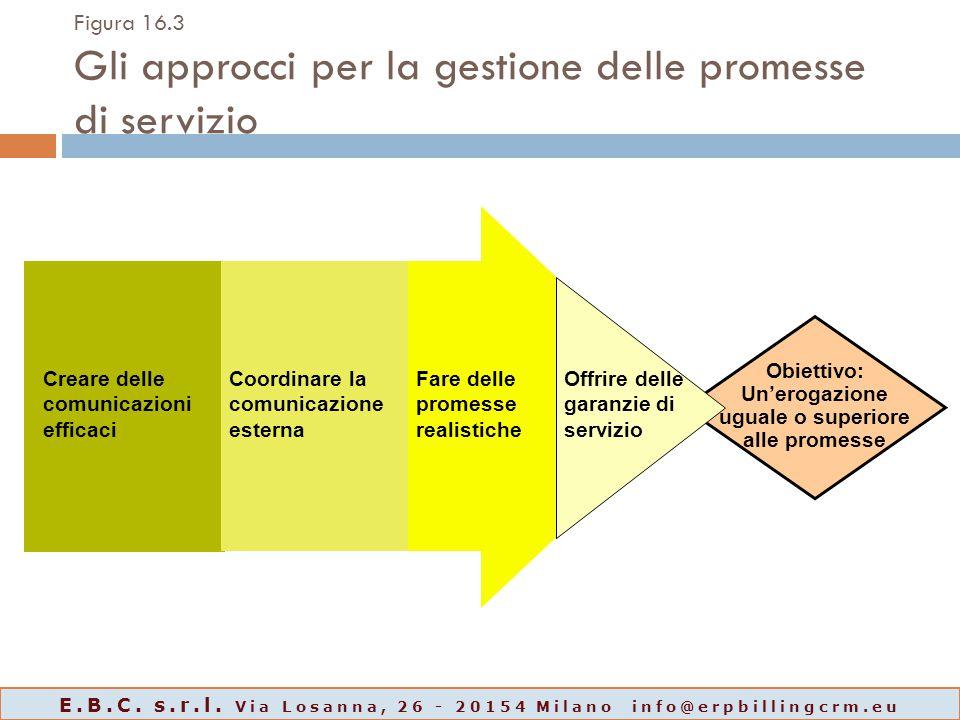 Obiettivo: Un'erogazione uguale o superiore alle promesse Figura 16.3 Gli approcci per la gestione delle promesse di servizio Creare delle comunicazio