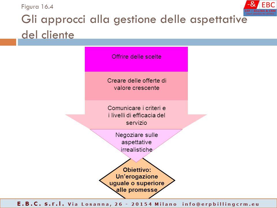 Obiettivo: Un'erogazione uguale o superiore alle promesse Figura 16.4 Gli approcci alla gestione delle aspettative del cliente Offrire delle scelte Cr