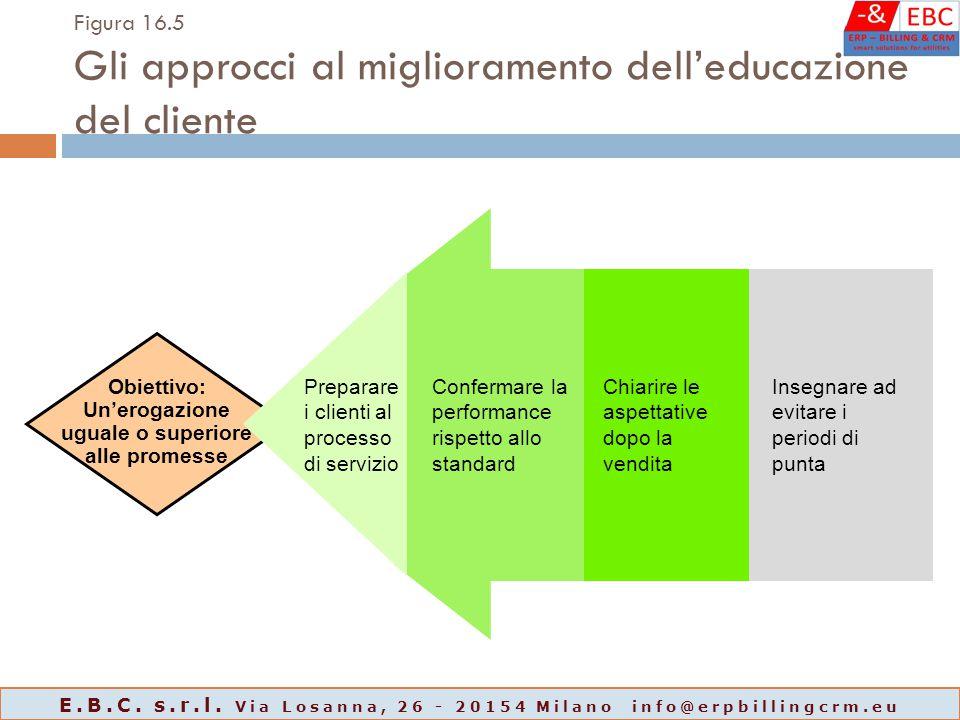 Obiettivo: Un'erogazione uguale o superiore alle promesse Figura 16.5 Gli approcci al miglioramento dell'educazione del cliente Preparare i clienti al