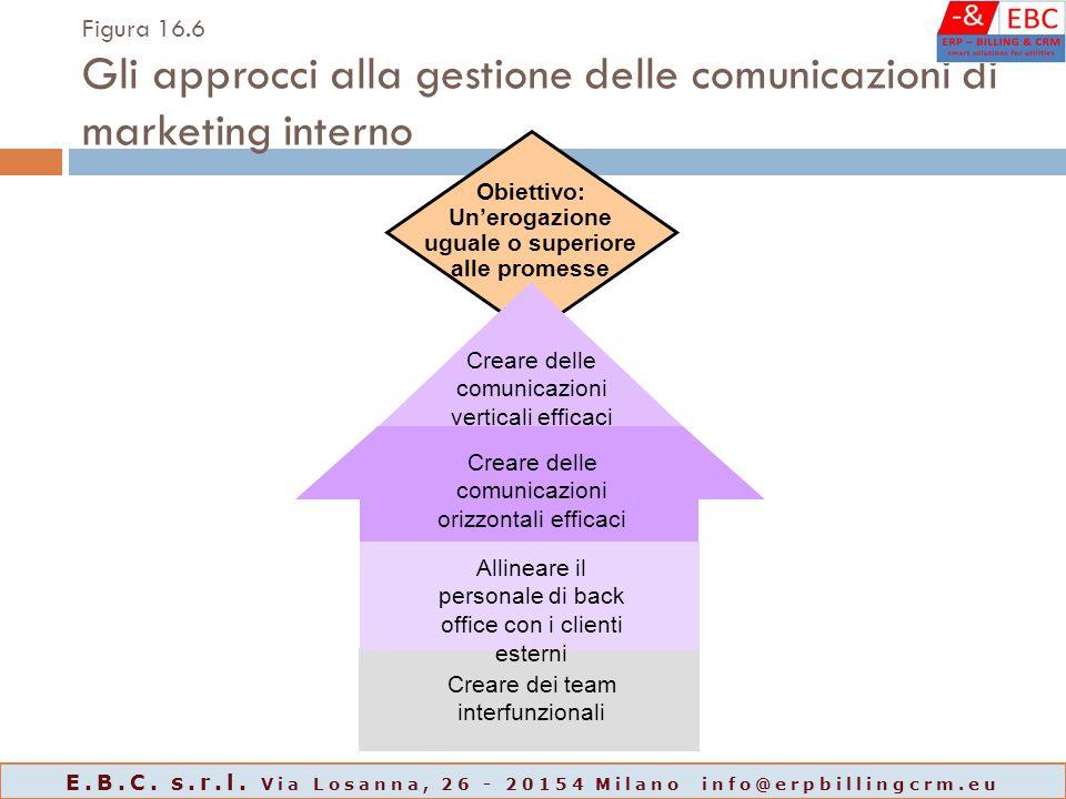 Obiettivo: Un'erogazione uguale o superiore alle promesse Figura 16.6 Gli approcci alla gestione delle comunicazioni di marketing interno Creare delle