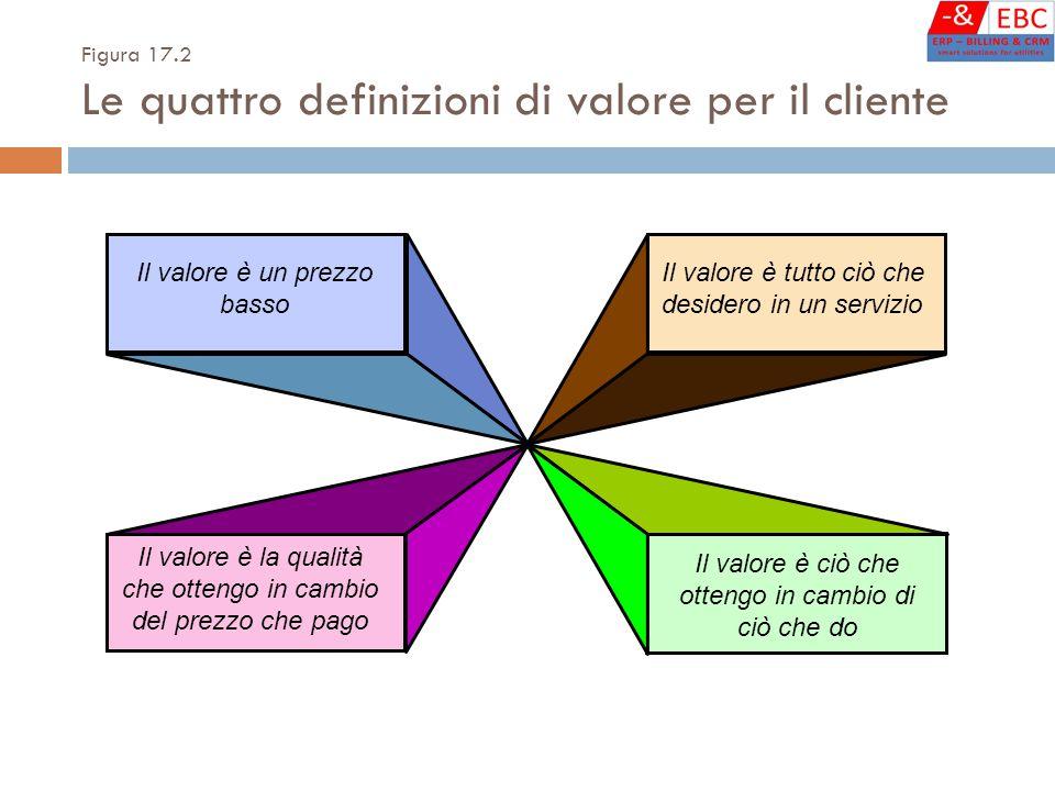 Il valore è un prezzo basso Il valore è tutto ciò che desidero in un servizio Il valore è la qualità che ottengo in cambio del prezzo che pago Il valore è ciò che ottengo in cambio di ciò che do Figura 17.2 Le quattro definizioni di valore per il cliente
