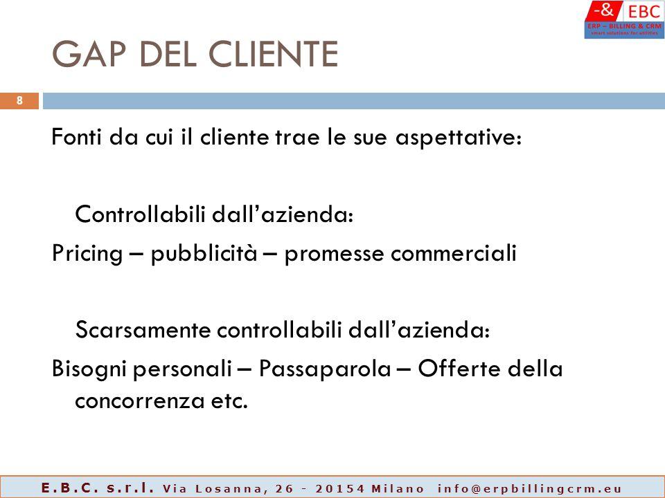GAP DEL CLIENTE Fonti da cui il cliente trae le sue aspettative: Controllabili dall'azienda: Pricing – pubblicità – promesse commerciali Scarsamente c