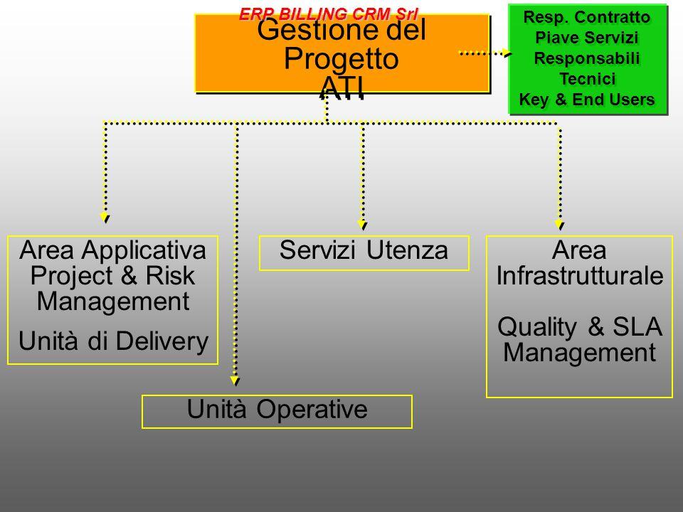 Gestione del Progetto ATI Gestione del Progetto ATI Area Applicativa Project & Risk Management Unità di Delivery Servizi UtenzaArea Infrastrutturale Quality & SLA Management Unità Operative Resp.