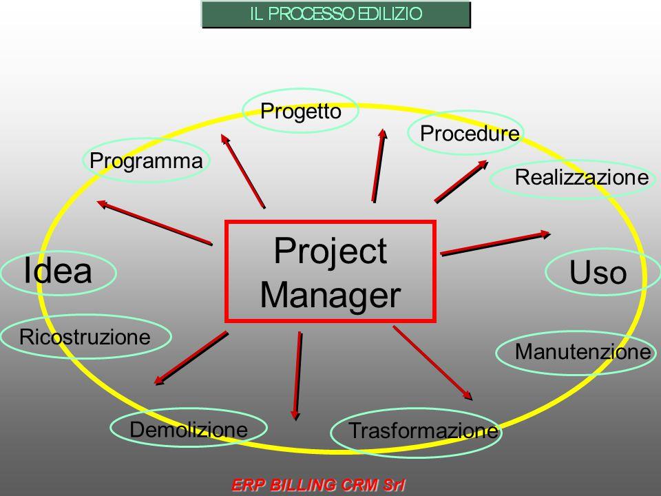 Idea ProgrammaProgetto Demolizione Procedure Manutenzione Uso TrasformazioneRicostruzione Realizzazione Project Manager ERP BILLING CRM Srl