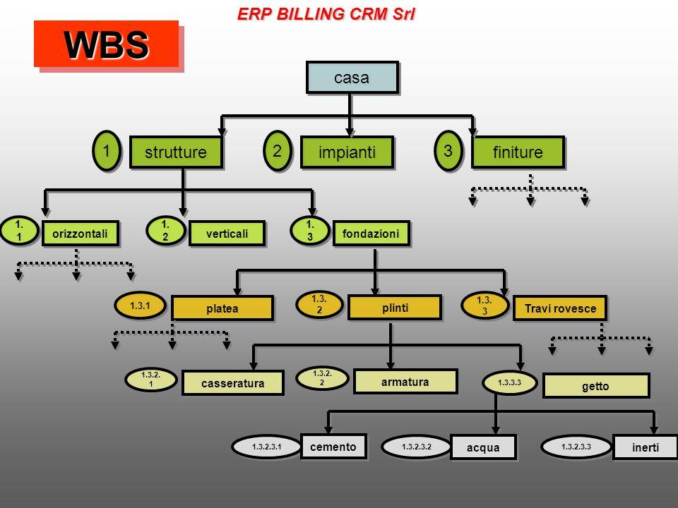 WBSWBS casa strutture finiture impianti 1 1 3 3 2 2 1.