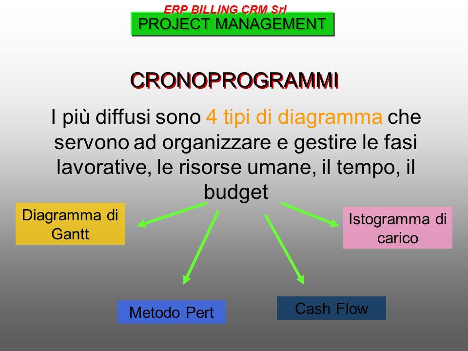CRONOPROGRAMMI I più diffusi sono 4 tipi di diagramma che servono ad organizzare e gestire le fasi lavorative, le risorse umane, il tempo, il budget Istogramma di carico Diagramma di Gantt Metodo Pert Cash Flow PROJECT MANAGEMENT ERP BILLING CRM Srl