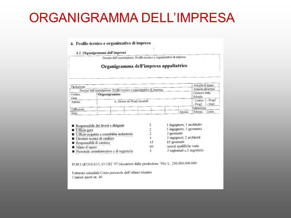 ORGANIGRAMMA DELL'IMPRESA