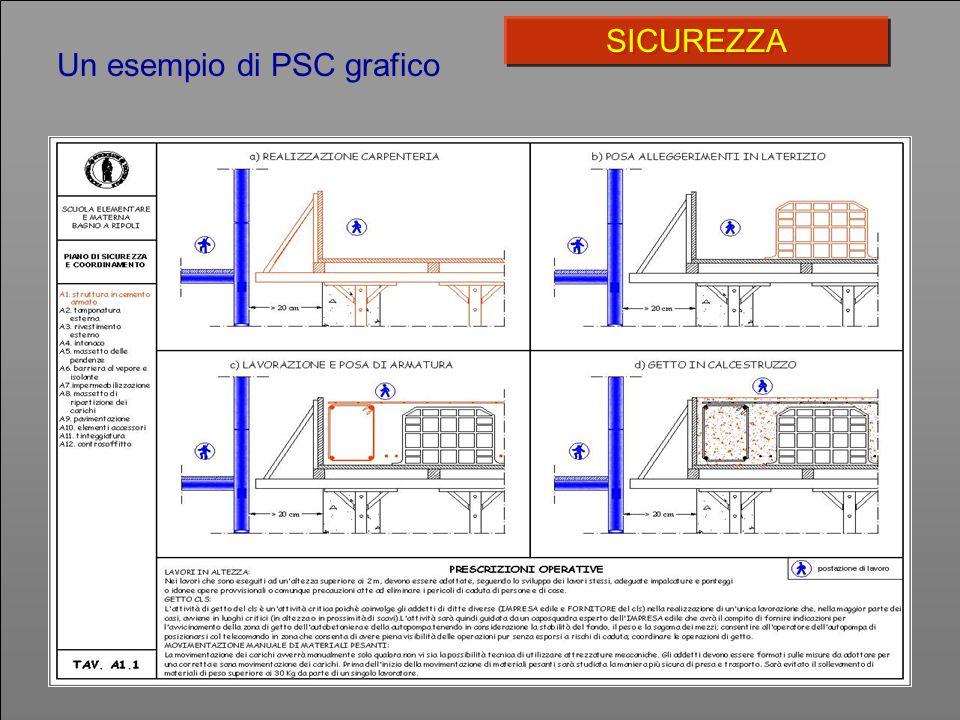Un esempio di PSC grafico SICUREZZA