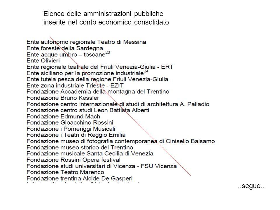 Elenco delle amministrazioni pubbliche inserite nel conto economico consolidato..segue..