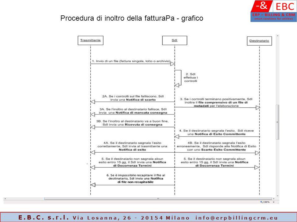 Procedura di inoltro della fatturaPa - grafico E.B.C. s.r.l. Via Losanna, 26 - 20154 Milano info@erpbillingcrm.eu