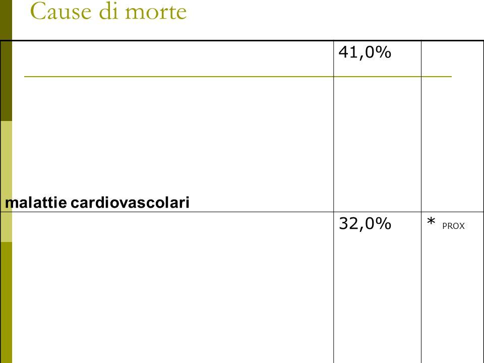 Cause di morte malattie cardiovascolari 41,0% tumori 32,0%* PROX apparato respiratorio 6,0% apparato digerente 3,8% apparato ghiandolare e metabolismo