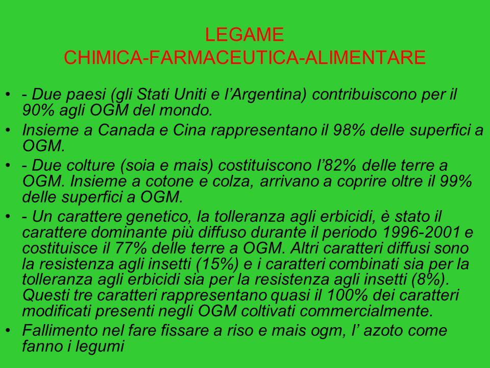 LEGAME CHIMICA-FARMACEUTICA-ALIMENTARE - Due paesi (gli Stati Uniti e l'Argentina) contribuiscono per il 90% agli OGM del mondo. Insieme a Canada e Ci