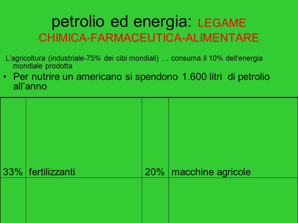 petrolio ed energia: LEGAME CHIMICA-FARMACEUTICA-ALIMENTARE L'agricoltura (industriale-75% dei cibi mondiali) … consuma il 10% dell'energia mondiale p