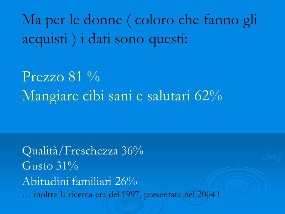 Ma per le donne ( coloro che fanno gli acquisti ) i dati sono questi: Prezzo 81 % Mangiare cibi sani e salutari 62% Qualità/Freschezza 36% Gusto 31% A