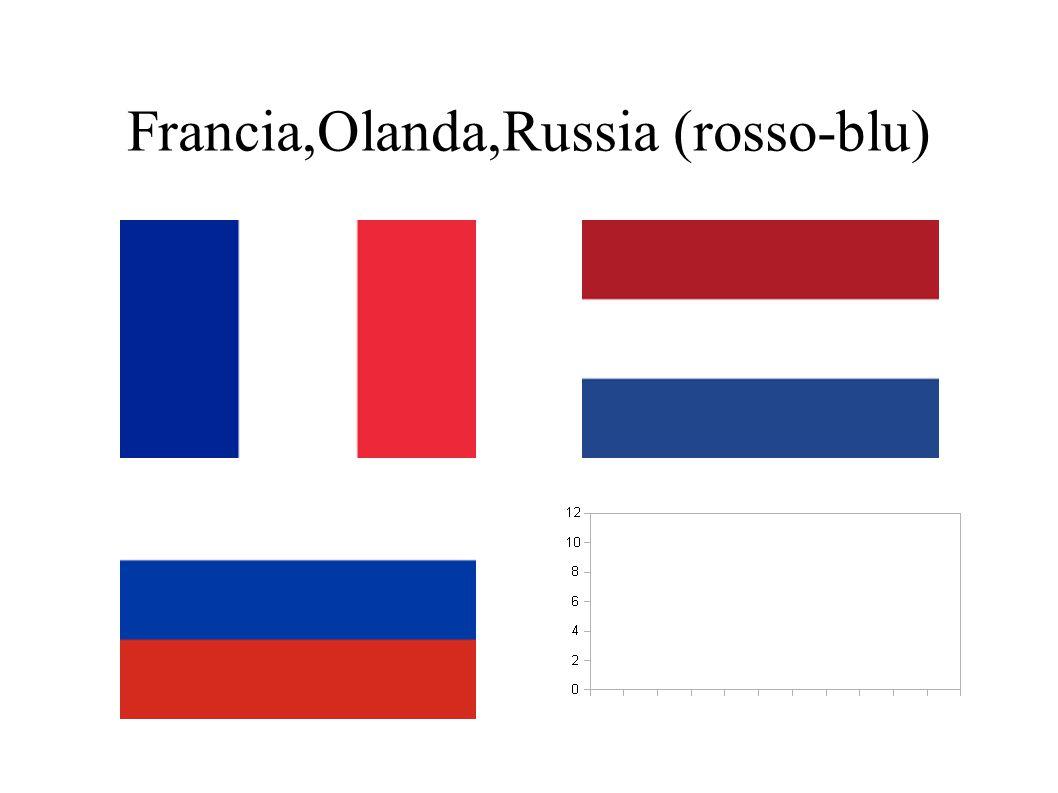Francia,Olanda,Russia (rosso-blu)