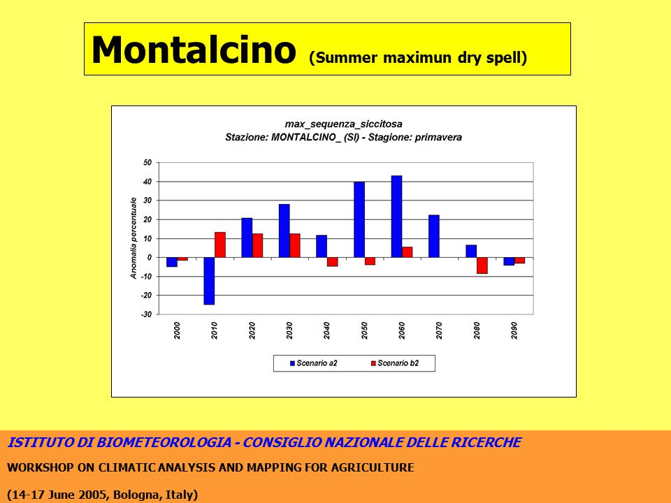 ISTITUTO DI BIOMETEOROLOGIA - CONSIGLIO NAZIONALE DELLE RICERCHE WORKSHOP ON CLIMATIC ANALYSIS AND MAPPING FOR AGRICULTURE (14-17 June 2005, Bologna, Italy) Montalcino (Summer maximun dry spell)