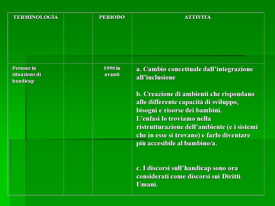 TERMINOLOGÍAPERIODOATTIVITA Persone in situazione di handicap 1990 in avanti a.
