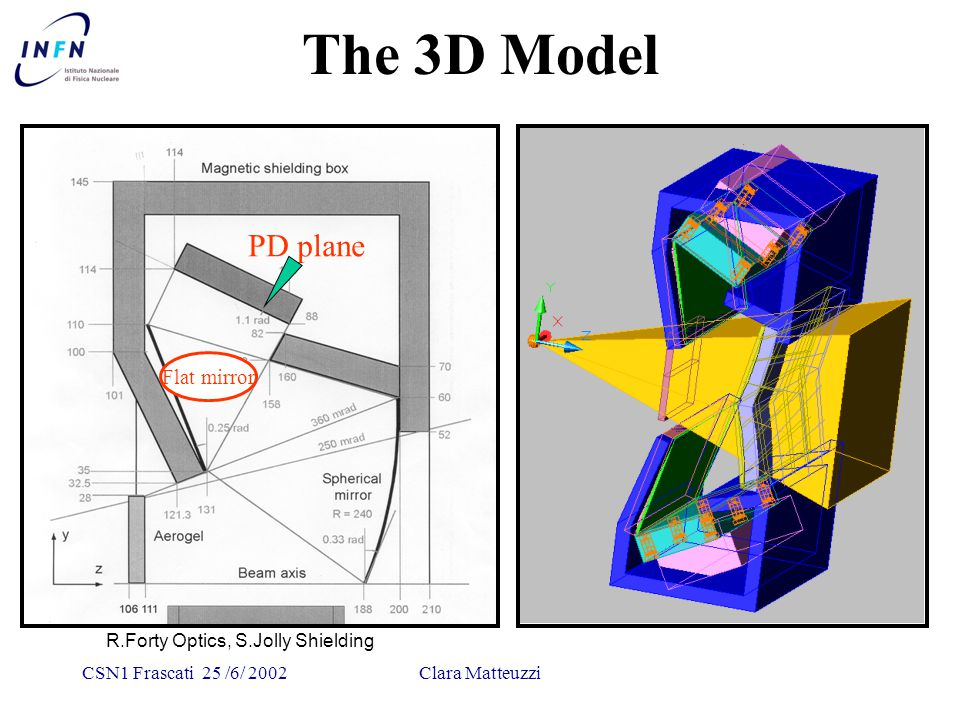 CSN1 Frascati 25 /6/ 2002Clara Matteuzzi Flat mirror The 3D Model R.Forty Optics, S.Jolly Shielding PD plane