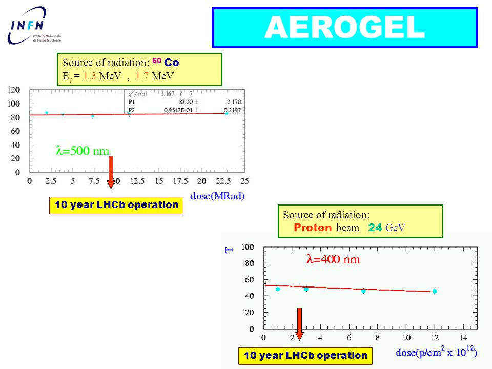 CSN1 Frascati 25 /6/ 2002Clara Matteuzzi AEROGEL Source of radiation: 60 Co E  = 1.3 MeV, 1.7 MeV Source of radiation: Proton beam 24 GeV 10 year LHCb operation