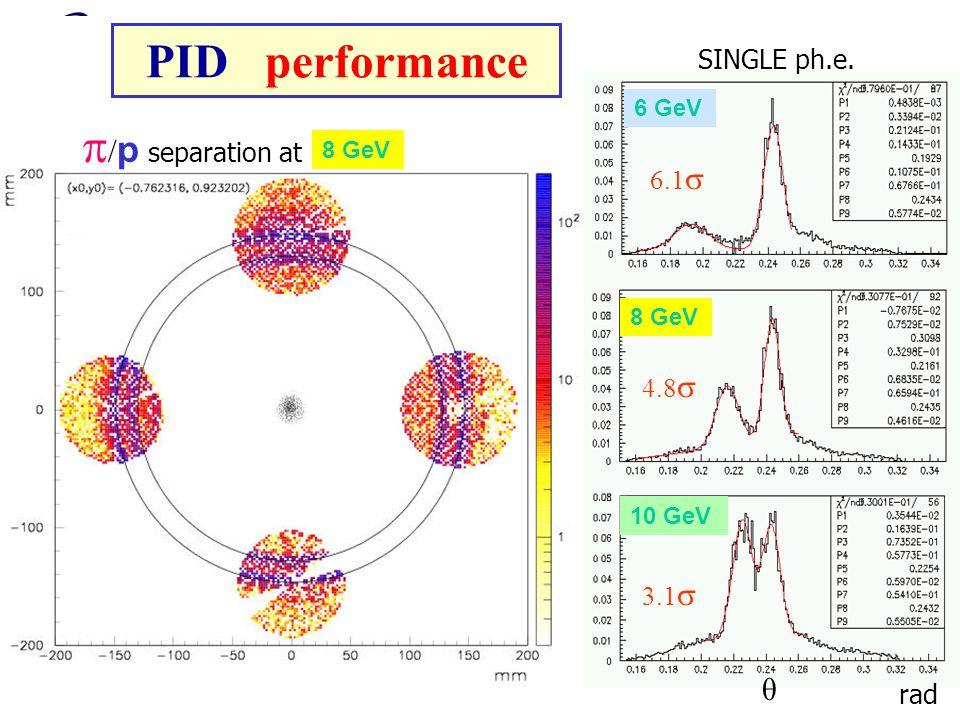 CSN1 Frascati 25 /6/ 2002Clara Matteuzzi  / p separation at 8 GeV 6 GeV 10 GeV rad SINGLE ph.e.