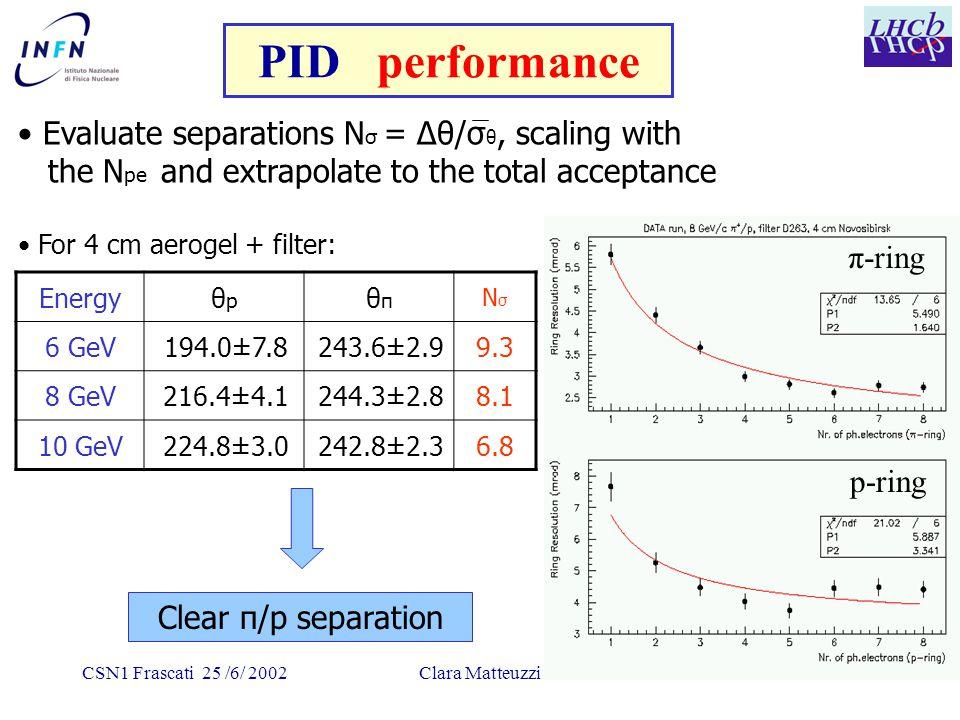 CSN1 Frascati 25 /6/ 2002Clara Matteuzzi Evaluate separations N σ = Δθ/σ θ, scaling with the N pe and extrapolate to the total acceptance Energyθpθp θ